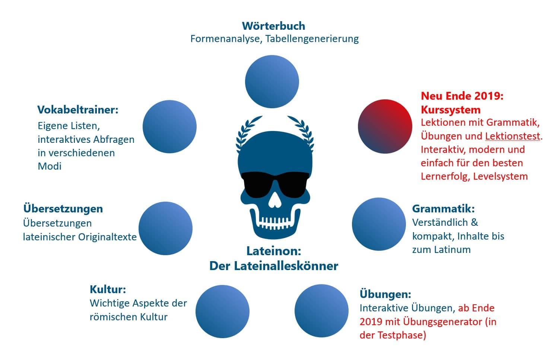 Lateinon-Jahresrückblick 2019 4